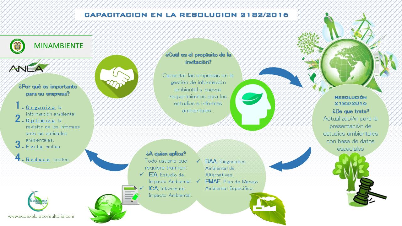 Capacitación Resolución 2182